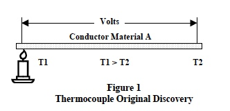 Thermocouple Theory