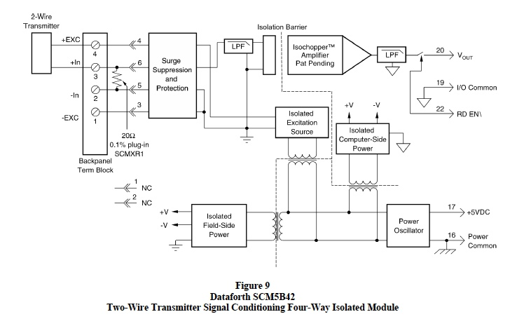 two-wire transmitter signal conditioning four-way isoated module