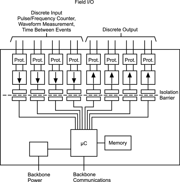 ice o matic wiring diagram high voltage discrete i/o module - dataforth