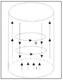 eddy currents figure 1b