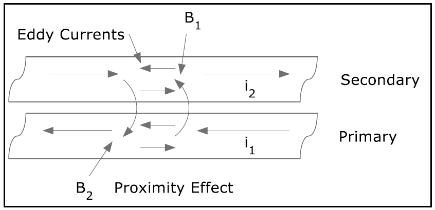 eddy currents figure 2
