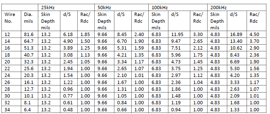 table 1 ratio of ac to dc resistance