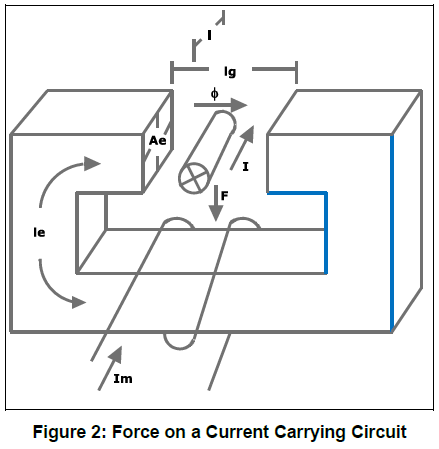 Faraday's Law - Force on a Current Carrying Circuit