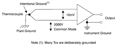 Electrical Ground Differences