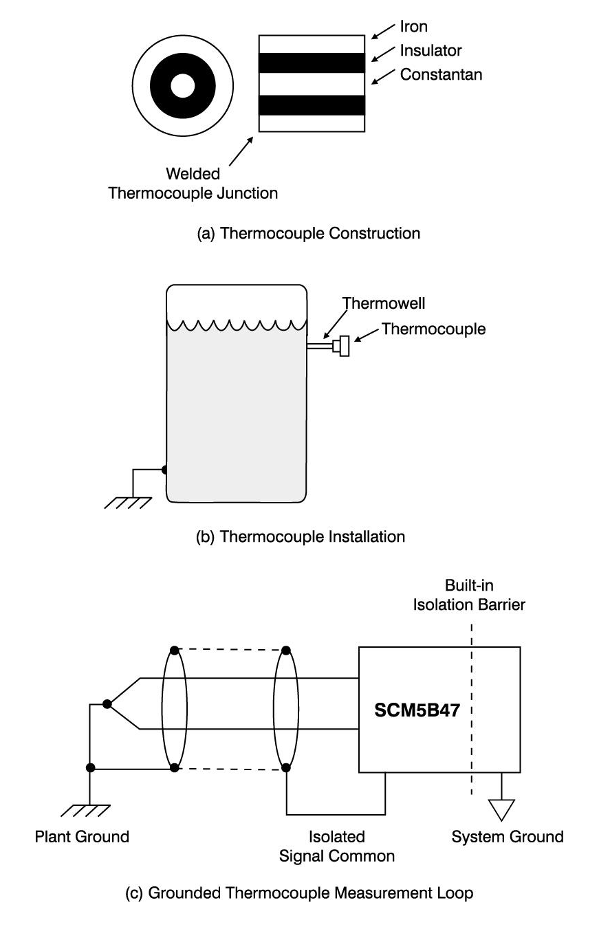 Grounded Thermocouple Application