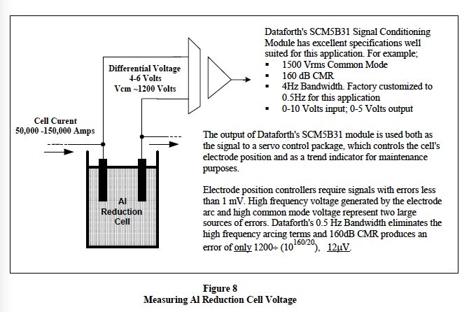 Common Mode Voltage (fig 8)